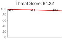 Spammer threat score: 94.32