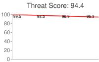 Spammer threat score: 94.4
