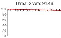 Spammer threat score: 94.46