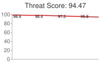 Spammer threat score: 94.47