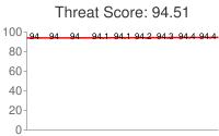 Spammer threat score: 94.51
