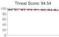 Spammer threat score: 94.54