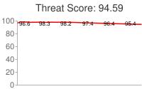 Spammer threat score: 94.59