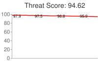 Spammer threat score: 94.62