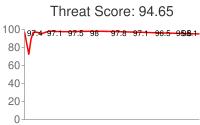 Spammer threat score: 94.65