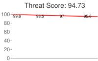 Spammer threat score: 94.73