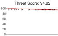 Spammer threat score: 94.82