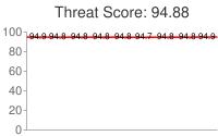 Spammer threat score: 94.88