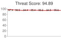 Spammer threat score: 94.89