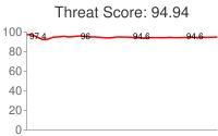 Spammer threat score: 94.94