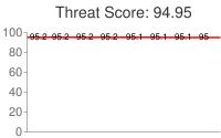Spammer threat score: 94.95