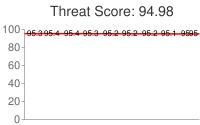 Spammer threat score: 94.98