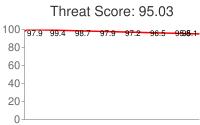 Spammer threat score: 95.03