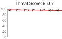 Spammer threat score: 95.07