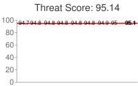 Spammer threat score: 95.14