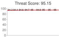 Spammer threat score: 95.15