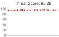 Spammer threat score: 95.26
