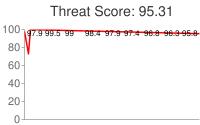 Spammer threat score: 95.31
