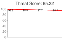 Spammer threat score: 95.32