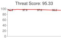 Spammer threat score: 95.33