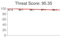 Spammer threat score: 95.35