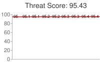 Spammer threat score: 95.43