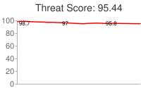 Spammer threat score: 95.44