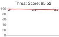 Spammer threat score: 95.52