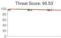 Spammer threat score: 95.53