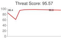 Spammer threat score: 95.57