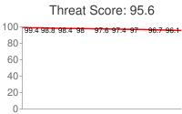 Spammer threat score: 95.6