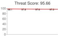 Spammer threat score: 95.66