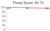 Spammer threat score: 95.73