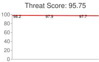 Spammer threat score: 95.75
