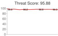 Spammer threat score: 95.88
