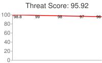 Spammer threat score: 95.92