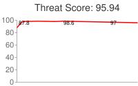Spammer threat score: 95.94