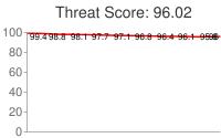 Spammer threat score: 96.02