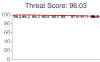 Spammer threat score: 96.03