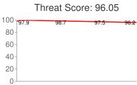 Spammer threat score: 96.05