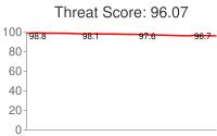 Spammer threat score: 96.07