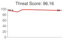 Spammer threat score: 96.16