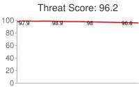 Spammer threat score: 96.2
