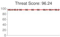 Spammer threat score: 96.24