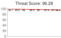 Spammer threat score: 96.28