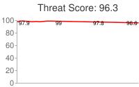 Spammer threat score: 96.3