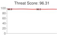 Spammer threat score: 96.31