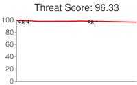 Spammer threat score: 96.33