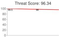 Spammer threat score: 96.34