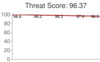 Spammer threat score: 96.37